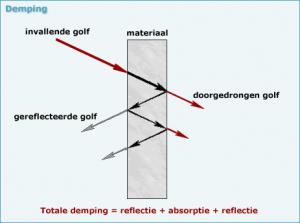 Basisprincipes afscherming elektromagnetische straling